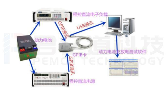 动力电池充放电测试系统产品图